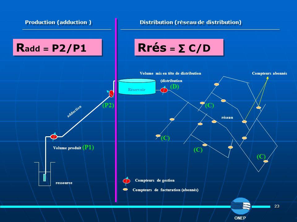 23 Réservoir ressource réseau adduction Compteurs de gestion Volume produit (P1) Compteurs de facturation (abonnés) Volume mis en tête de distribution