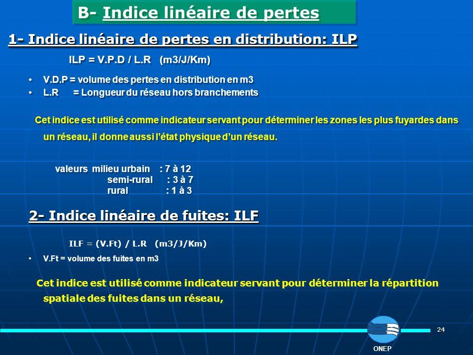 24 ONEP 1- Indice linéaire de pertes en distribution: ILP ILP = V.P.D / L.R (m3/J/Km) V.D.P = volume des pertes en distribution en m3 L.R = Longueur d