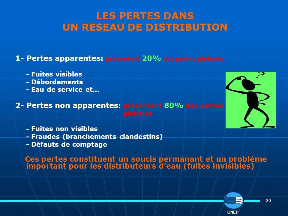 30 LES PERTES DANS UN RESEAU DE DISTRIBUTION 1- Pertes apparentes: présentent 20% des pertes globales - Fuites visibles - Débordements - Eau de servic