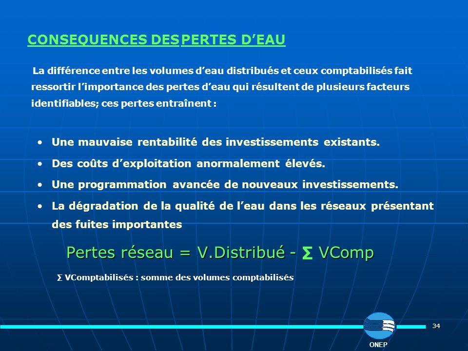 34 CONSEQUENCES DES PERTES DEAU La différence entre les volumes deau distribués et ceux comptabilisés fait ressortir limportance des pertes deau qui r