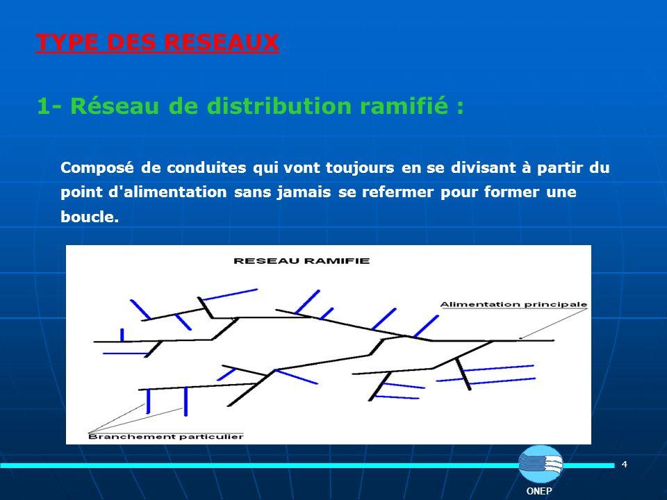 4 TYPE DES RESEAUX 1- Réseau de distribution ramifié : Composé de conduites qui vont toujours en se divisant à partir du point d'alimentation sans jam