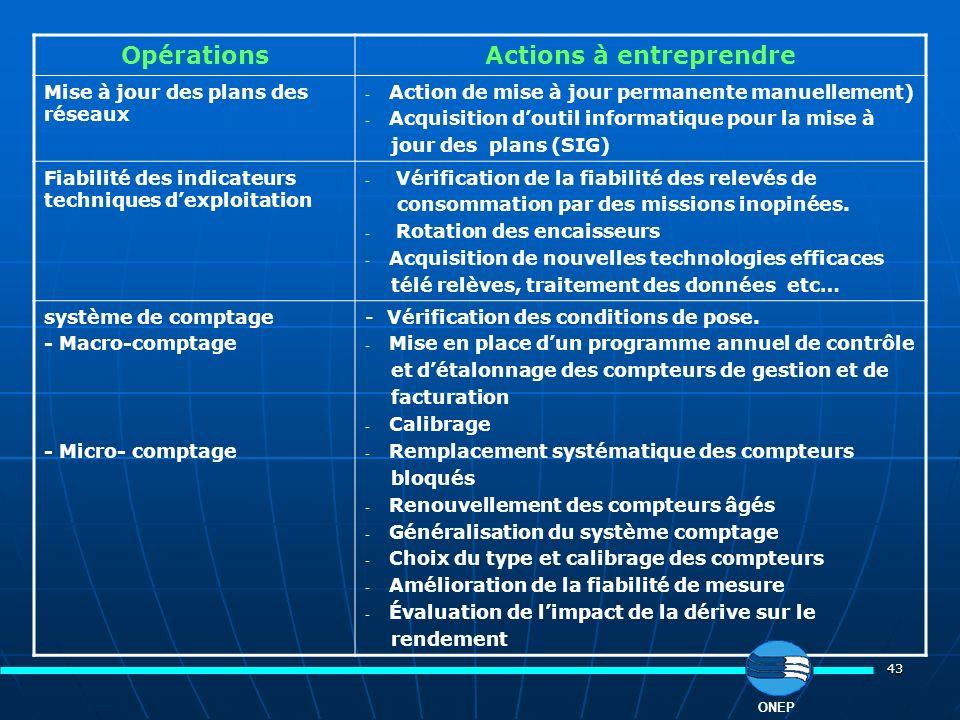 43 OpérationsActions à entreprendre Mise à jour des plans des réseaux - Action de mise à jour permanente manuellement) - Acquisition doutil informatiq