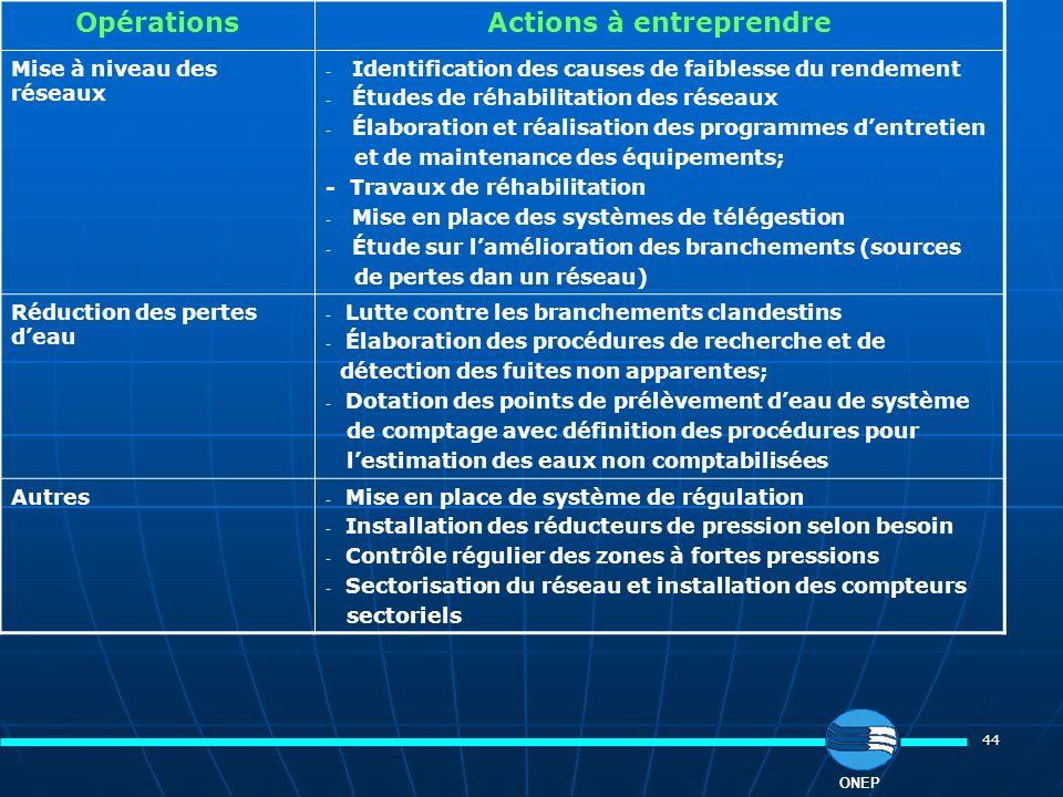 44 OpérationsActions à entreprendre Mise à niveau des réseaux - Identification des causes de faiblesse du rendement - Études de réhabilitation des rés