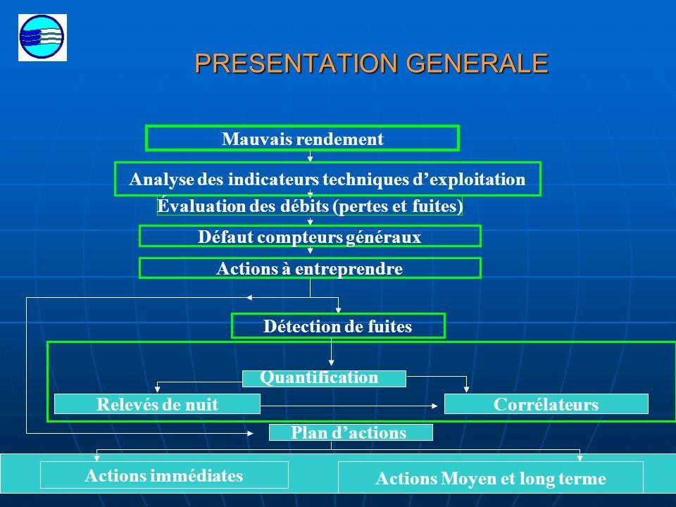 49 PRESENTATION GENERALE Détection de fuites Plan dactions Actions immédiates Actions Moyen et long terme Quantification Relevés de nuitCorrélateurs M