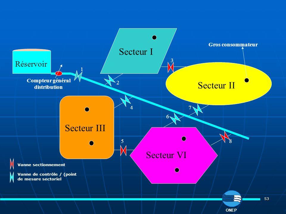 53 Secteur II Secteur I Secteur III Secteur VI Réservoir Compteur général distribution Vanne sectionnement Vanne de contrôle / (point de mesure sector