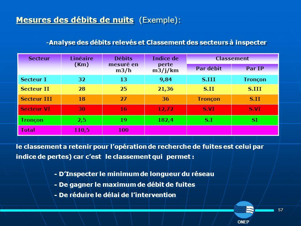 57 ONEP Mesures des débits de nuits (Exemple): -Analyse des débits relevés et Classement des secteurs à inspecter le classement a retenir pour lopérat