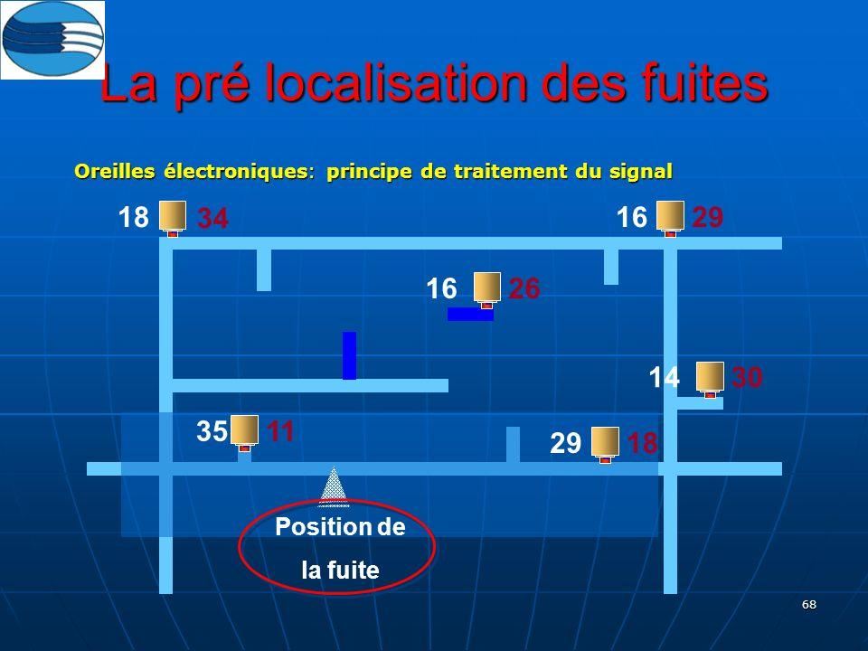 68 La pré localisation des fuites Oreilles électroniques: principe de traitement du signal Position de la fuite 35 29 14 16 18 11 18 30 26 29 34
