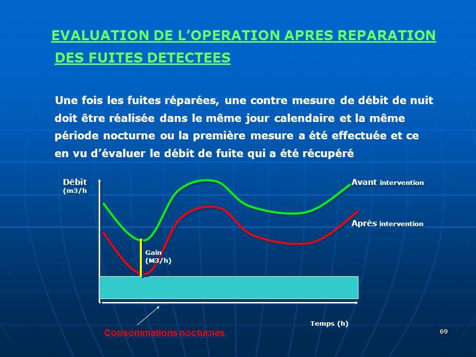 69 EVALUATION DE LOPERATION APRES REPARATION DES FUITES DETECTEES Une fois les fuites réparées, une contre mesure de débit de nuit doit être réalisée