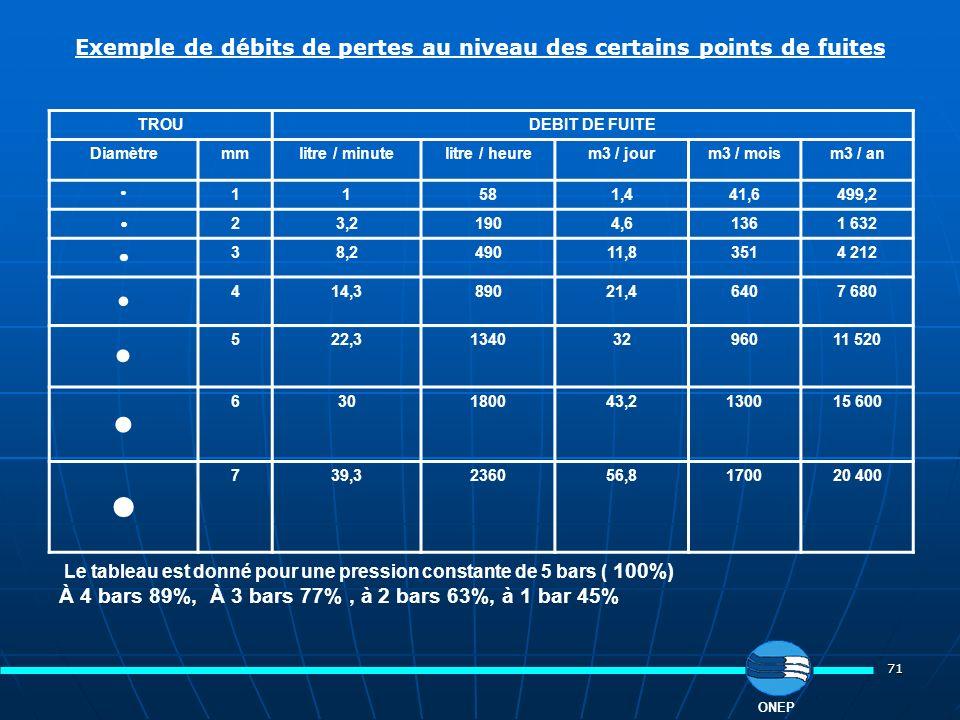 71 ONEP TROUDEBIT DE FUITE Diamètremmlitre / minutelitre / heurem3 / jourm3 / moism3 / an 11581,441,6499,2 23,21904,61361 632 38,249011,83514 212 414,