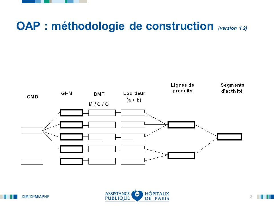DIM/DPM/APHP 4 OAP : méthodologie de construction OAP – Segments dactivitéCMD AS – Maladie VIHCMD 25 + 24 AA - DigestifCMD 06 + 07 + 24 + 27 AB – Orthopédie, rhumatologieCMD 01 + 05 + 08 + 24 AN – Chimiothérapie, radiothérapie, transfusion CMD 17 + 28 AX – Autres prises en chargeCMD 01 + 17 + 21 + 23+ 24 +28 AZ – Vasculaire interventionnelCMD 01 + 05 + 24 Exclusion des GHM de la CMD 90 Segment dactivité = regroupement GHM par « spécialité dorgane »