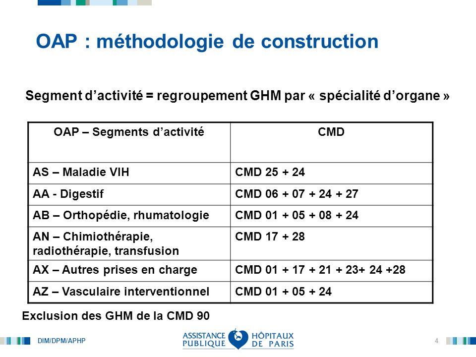 DIM/DPM/APHP 5 OAP : méthodologie de construction OAP – Segments dactivitéGHM AA03 - AppendicectomiesAppendicectomies compliquées ou non AA14 - HerniesHernies abdo, inguinales, crurales, éventrations AA21 – Transplantations dorgane et surveillance Transplantations hépatiques, pancréatiques AA98 – Endoscopies (séj < 2 nuits) Endoscopies digestives, biliaires, dgn, thérap.