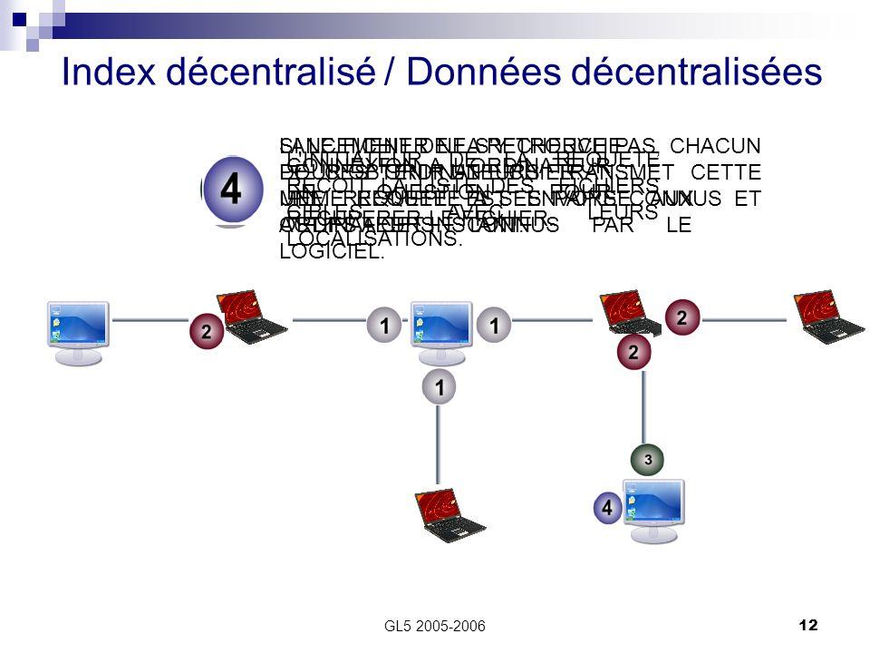 GL5 2005-200612 Index décentralisé / Données décentralisées LANCEMENT DE LA RECHERCHE POUR OBTENIR UN FICHIER. UNE REQUETE EST ENVOYEE AUX ORDINATEURS