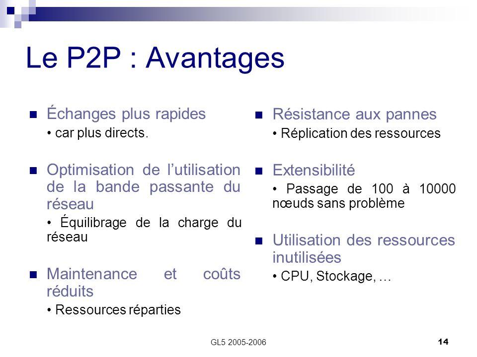 GL5 2005-200614 Le P2P : Avantages Échanges plus rapides car plus directs. Optimisation de lutilisation de la bande passante du réseau Équilibrage de