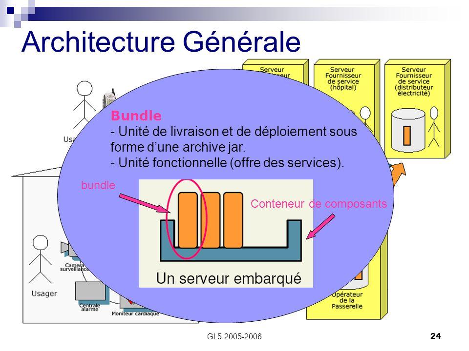 GL5 2005-200624 Architecture Générale Bundle - Unité de livraison et de déploiement sous forme dune archive jar. - Unité fonctionnelle (offre des serv