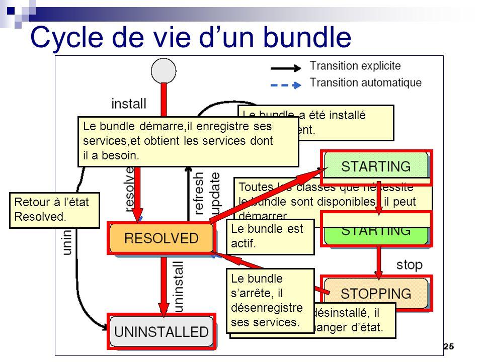 GL5 2005-200625 Cycle de vie dun bundle Le bundle a été installé correctement. Toutes les classes que nécessite le bundle sont disponibles, il peut dé