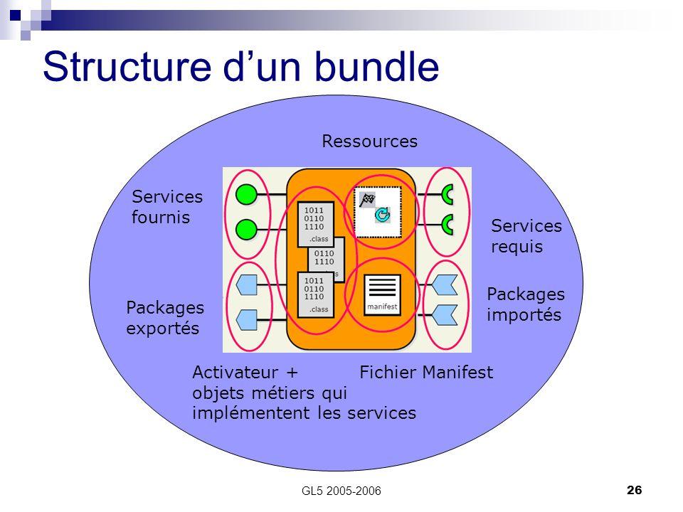 GL5 2005-200626 Structure dun bundle Ressources Services fournis Packages exportés Activateur + objets métiers qui implémentent les services Fichier M