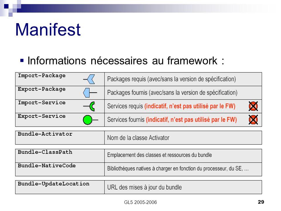 GL5 2005-200629 Informations nécessaires au framework : Manifest