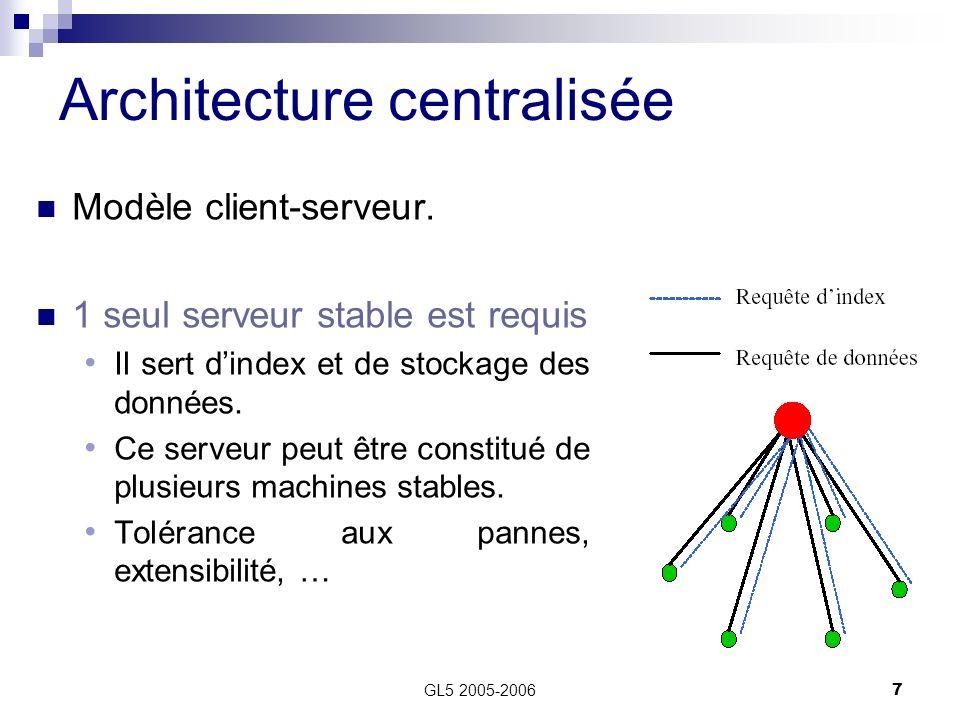GL5 2005-20067 Modèle client-serveur. 1 seul serveur stable est requis Il sert dindex et de stockage des données. Ce serveur peut être constitué de pl