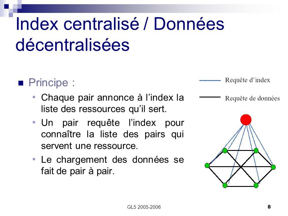 GL5 2005-20068 Index centralisé / Données décentralisées Principe : Chaque pair annonce à lindex la liste des ressources quil sert. Un pair requête li