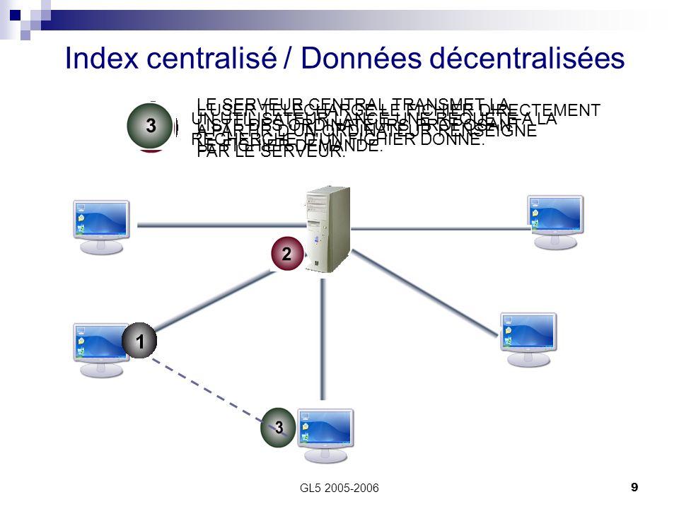 GL5 2005-200610 Avantage : Efficacité des recherches, facilité d utilisation.