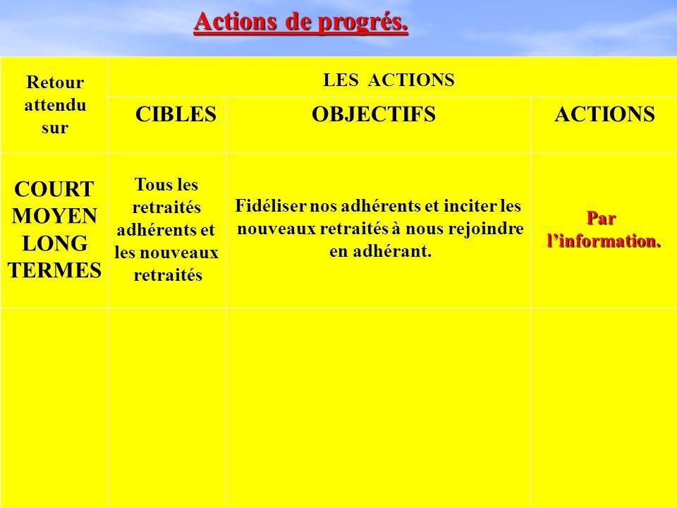 LINFORMATION.- Bulletin dinformations : « Le Trait dUnion Chimie-57 » : au minimum 4 par an.