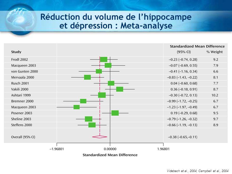 Réduction du volume de lhippocampe et dépression Fossati et al.