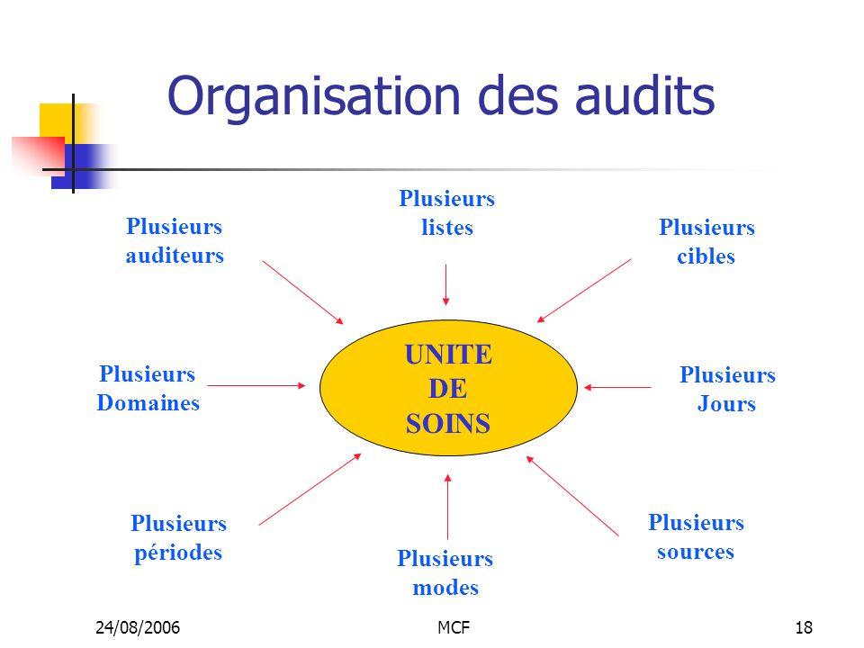 24/08/2006MCF18 Organisation des audits UNITE DE SOINS Plusieurs listes Plusieurs cibles Plusieurs Jours Plusieurs modes Plusieurs sources Plusieurs a