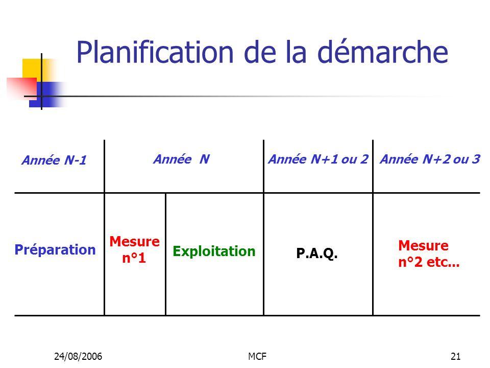 24/08/2006MCF21 Planification de la démarche Année N-1 Préparation Année N Mesure n°1 Exploitation Année N+1 ou 2 P.A.Q. Année N+2 ou 3 Mesure n°2 etc