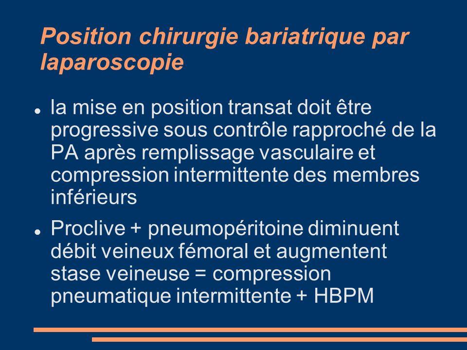 Position chirurgie bariatrique par laparoscopie la mise en position transat doit être progressive sous contrôle rapproché de la PA après remplissage v