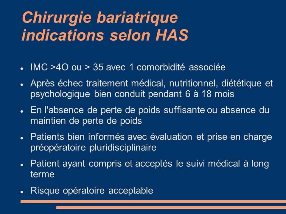 Chirurgie bariatrique indications selon HAS IMC >4O ou > 35 avec 1 comorbidité associée Après échec traitement médical, nutritionnel, diététique et ps