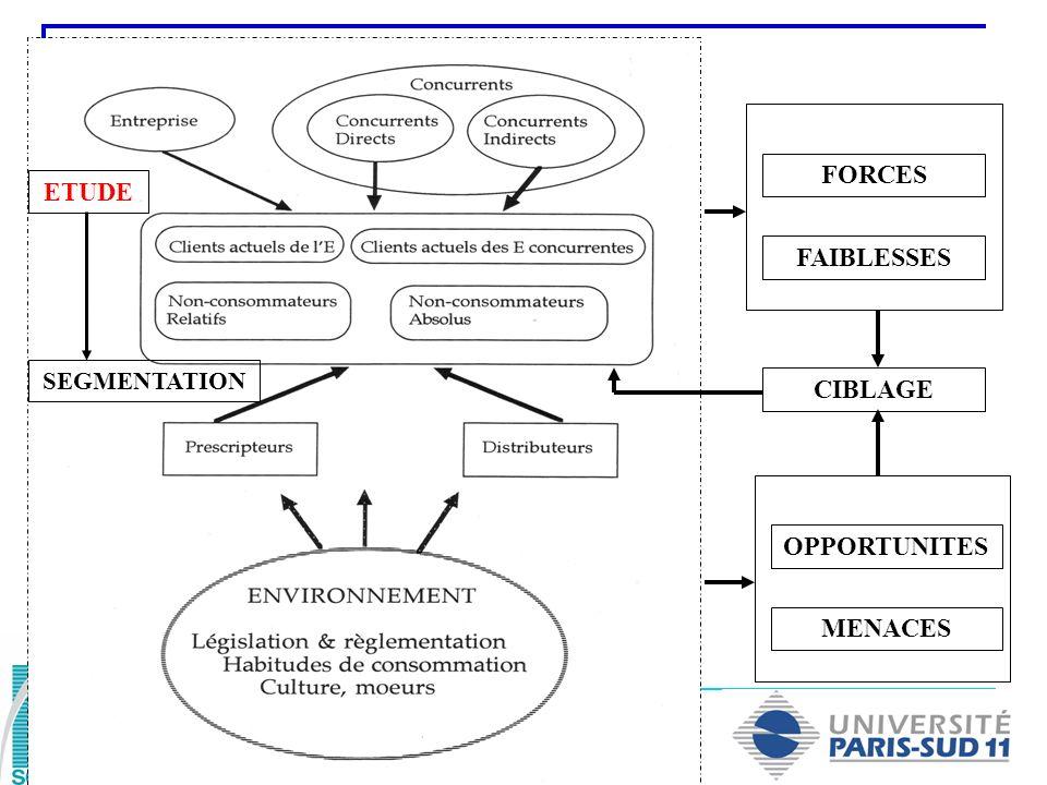 Réaliser une étude de marché Collecte de données externes primaires Etudes de marché ad hoc Etude qualitative Etude quantitative Etudes collectives, omnibus et données de panels Collecte de données externes secondaires (Recherche documentaire)