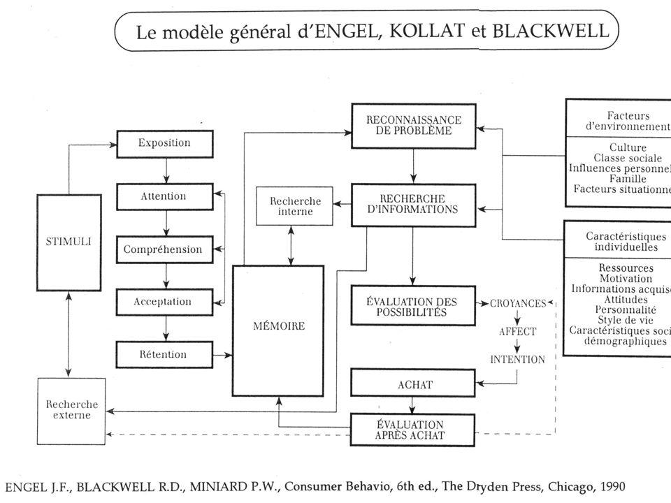 Conclusion : le modèle général de Engel, Kollat et Blackwell