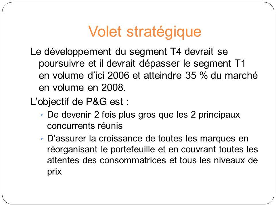 Volet stratégique Le développement du segment T4 devrait se poursuivre et il devrait dépasser le segment T1 en volume dici 2006 et atteindre 35 % du m