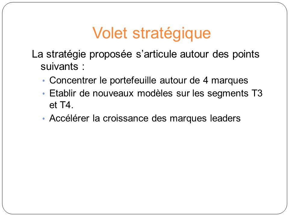 Volet stratégique La stratégie proposée sarticule autour des points suivants : Concentrer le portefeuille autour de 4 marques Etablir de nouveaux modè
