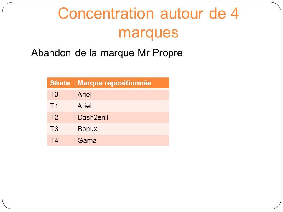 Concentration autour de 4 marques Abandon de la marque Mr Propre StrateMarque repositionnée T0Ariel T1Ariel T2Dash2en1 T3Bonux T4Gama