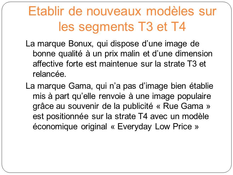 Etablir de nouveaux modèles sur les segments T3 et T4 La marque Bonux, qui dispose dune image de bonne qualité à un prix malin et dune dimension affec