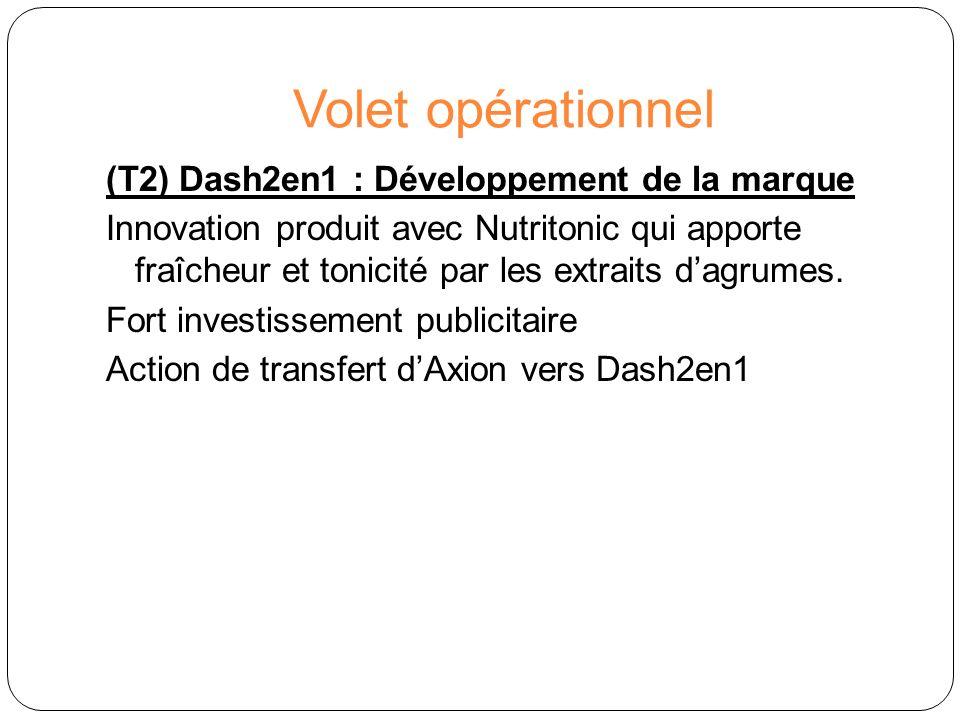 Volet opérationnel (T2) Dash2en1 : Développement de la marque Innovation produit avec Nutritonic qui apporte fraîcheur et tonicité par les extraits da