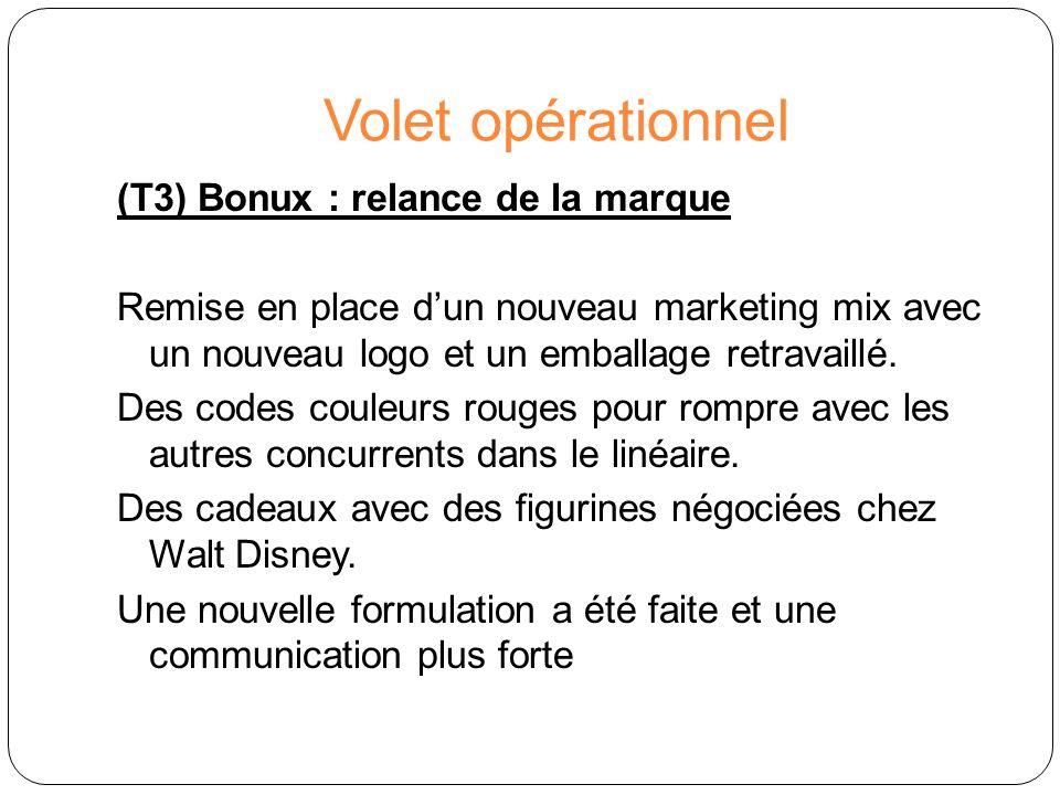 Volet opérationnel (T3) Bonux : relance de la marque Remise en place dun nouveau marketing mix avec un nouveau logo et un emballage retravaillé. Des c