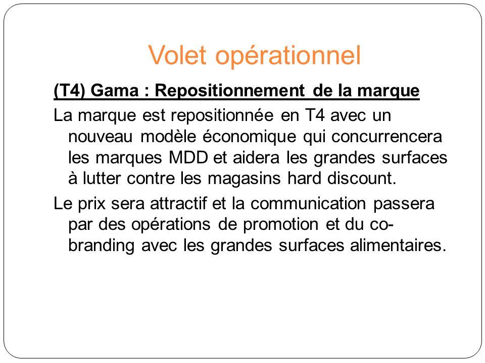 Volet opérationnel (T4) Gama : Repositionnement de la marque La marque est repositionnée en T4 avec un nouveau modèle économique qui concurrencera les