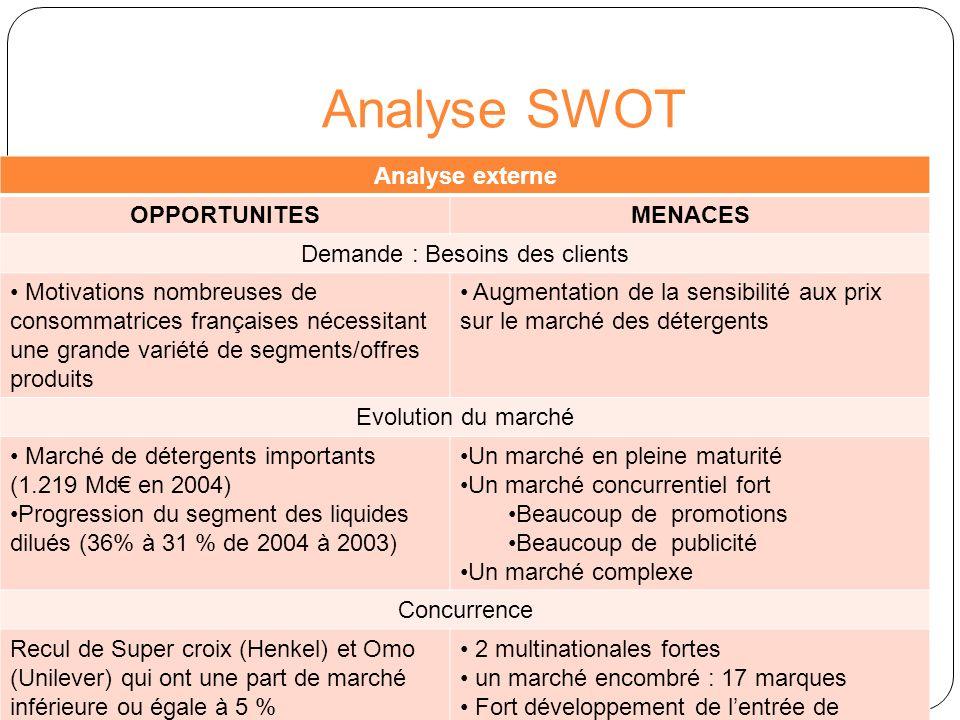 Analyse SWOT Analyse externe OPPORTUNITESMENACES Concurrence Fort développement de lentrée de gamme T4 pour le moment préempté par les MDD ( de 8.4% en volume en 2002 à 13.2 % en 2004) Développement du hard discount ( de 11.4 % en 2001 à 15.9 % en 2004) Fort développement de Persil (Unilever) : de 4.7 % en 2001 à 6,1 % en 2004