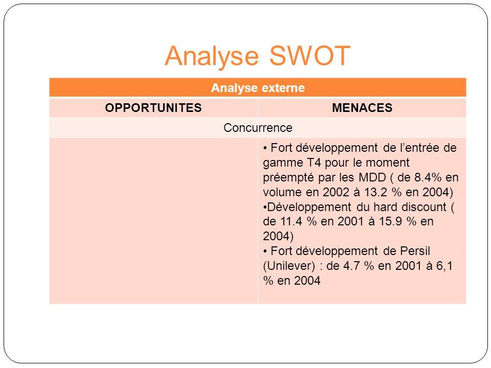 Analyse SWOT Analyse interne FORCESFAIBLESSES Groupe Procter & Gamble Ressources financières P&G est une multinationale puissante, réputée et performante : 51,4 Md$ de CA et 9.8 Md$ de bénéfice net en 2004 (croissances organiques respectives de 8% et de 13% vs 2003) Ressources de production P&G est le leader mondial du soin de linge avec 31 % de part de marché globale P&G est leader sur les poudres, co-leader sur les liquides et challenger sur les tablettes Ressources commerciales P&G domine le marché des détergents en France avec 37.1 % de part de marché valeur en 2004.
