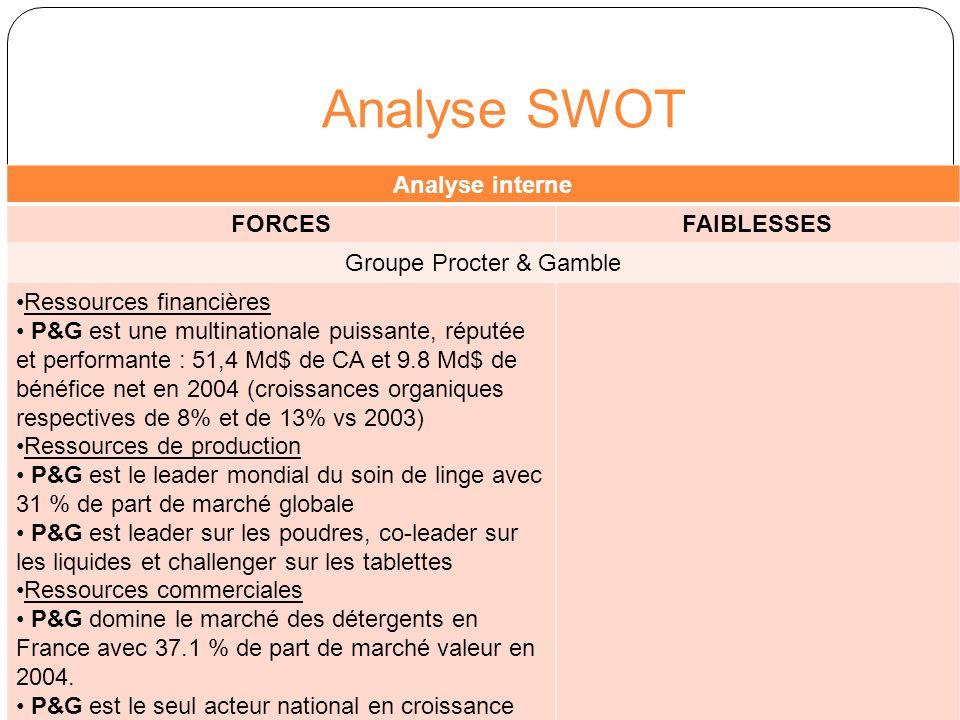 Analyse SWOT Analyse interne FORCESFAIBLESSES Ressources commerciales : Portefeuille de marques de lessives Une maîtrise du marché grâce à la main mise sur les 2 marques de Colgate Un portefeuille de 7 marques permettant à P&G dêtre présent sur tous les segments consommateurs du marché Une marque leader qui domine le marché: Ariel (20.9% de part de marché valeur en 2004) Une marque en plein développement : Dash2en1 ( de 5.5% de part de marché valeur en 2001 à 7.1 % en 2004) Un portefeuille très large vs concurrence : 7 marques de lessives généralistes vs 3 marques pour Henkel et Unilever 5 marques avec des parts de marché valeur inférieure à 5 % Gama (3%), Vizir (2.4%), Bonux (2.3%) et Mr Propre (0.2%) Des marques positionnées dans les mêmes strates de prix (Ariel/Mr Propre; Dash2en1/Vizir/Axion; Bonux/Gama) Faiblesse en T3 (part de marché inférieure à part de marché globale) Pas de marques en T4 (segment en développement) Pas de marques en T0 (mais segment stable)