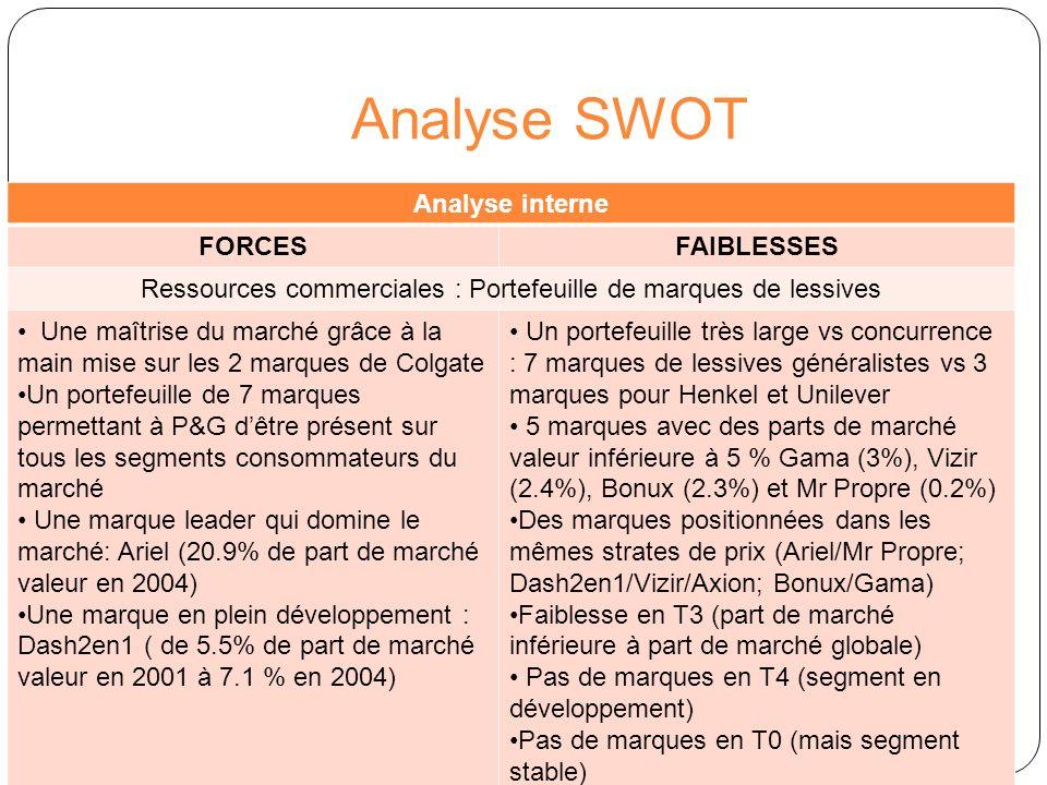Analyse SWOT Analyse interne FORCESFAIBLESSES Ressources commerciales : Portefeuille de marques de lessives Une maîtrise du marché grâce à la main mis
