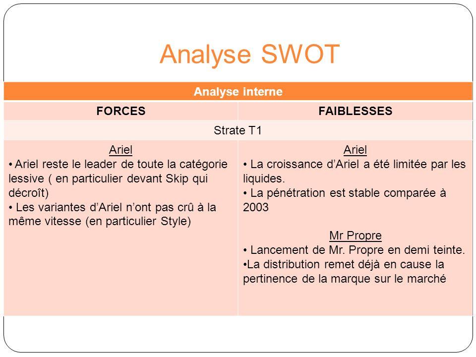 Analyse SWOT Analyse interne FORCESFAIBLESSES Strate T2 Dash2en1 Dash2en1 a connu la plus forte croissance pour P&G Croissance liée en particulier au lancement de Dash2en1 Dermadouceur Axion Décroissance accélérée sur 2004 ( de 2.1% à 1.2% de PDM Valeur) Marque la plus faible du portefeuille Remise en question par la distribution Vizir Décroissance sur 2004.