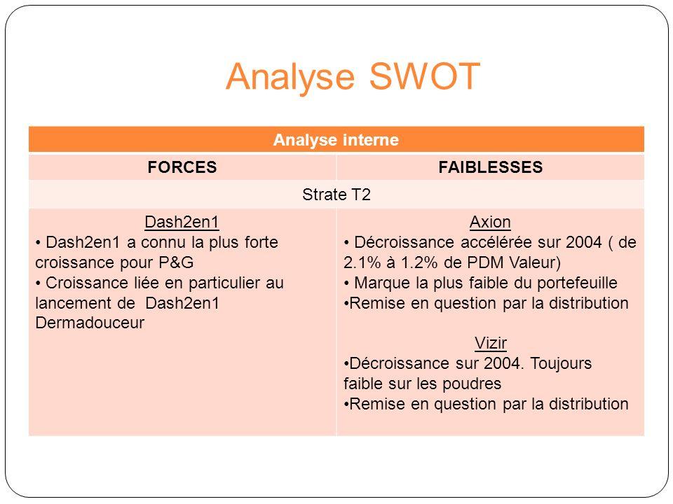Analyse SWOT Analyse interne FORCESFAIBLESSES Strate T3 Bonux Décroissance faible sur 2004 ( de 2.4 à 2.3 % de PDM Valeur) Potentiel de croissance sur les liquides Bonux Remise en question par la distribution Gama Décroissance forte sur 2004 ( de 3.8% à 3.2% de PDM Valeur) Remise en question par la distribution