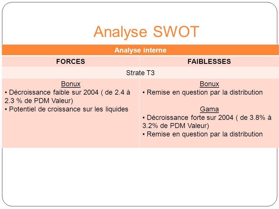 Analyse SWOT Analyse interne FORCESFAIBLESSES Strate T3 Bonux Décroissance faible sur 2004 ( de 2.4 à 2.3 % de PDM Valeur) Potentiel de croissance sur