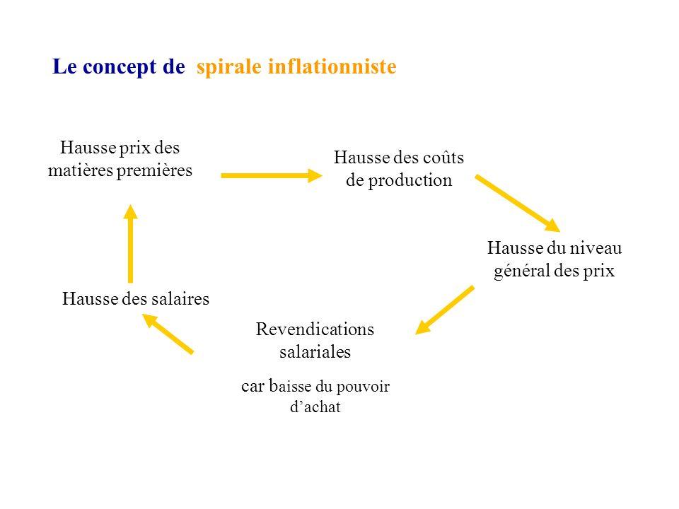 Les principales causes de la forte inflation en 2008 Forte augmentation du prix du pétrole Forte augmentation du prix des matières premières donc des