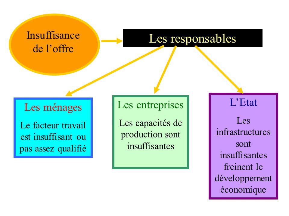 Les responsables Excès de la demande Les entreprises Multiplication des investissements Les ménages Augmentation de la consommation par le recours au