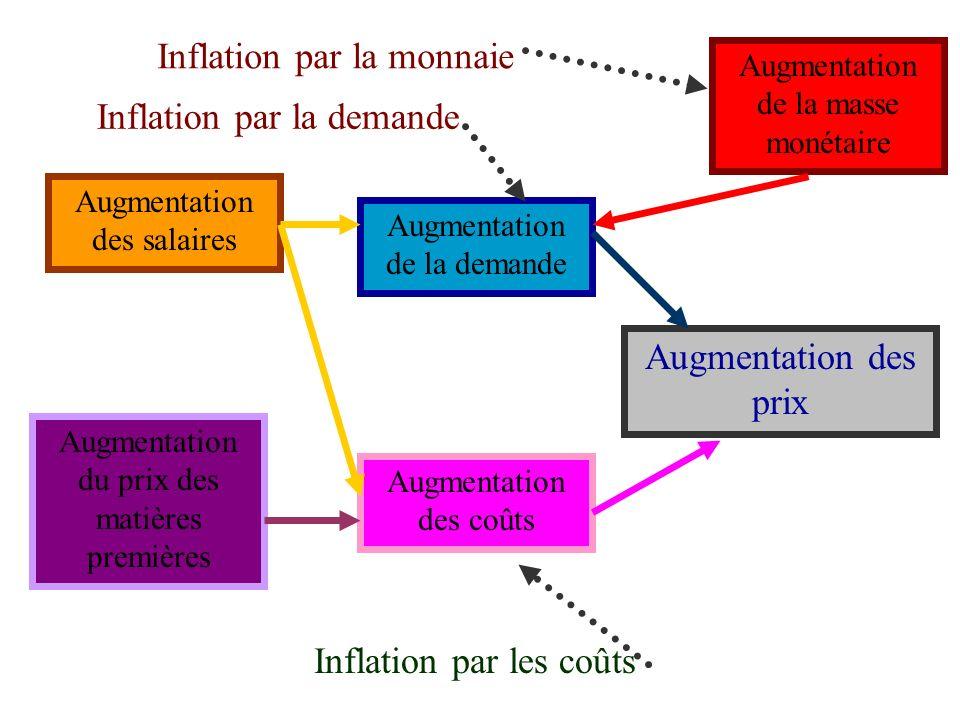 L'inflation accroît l'incertitude, modifie les comportements des agents économiques et perturbe l'équilibre économique