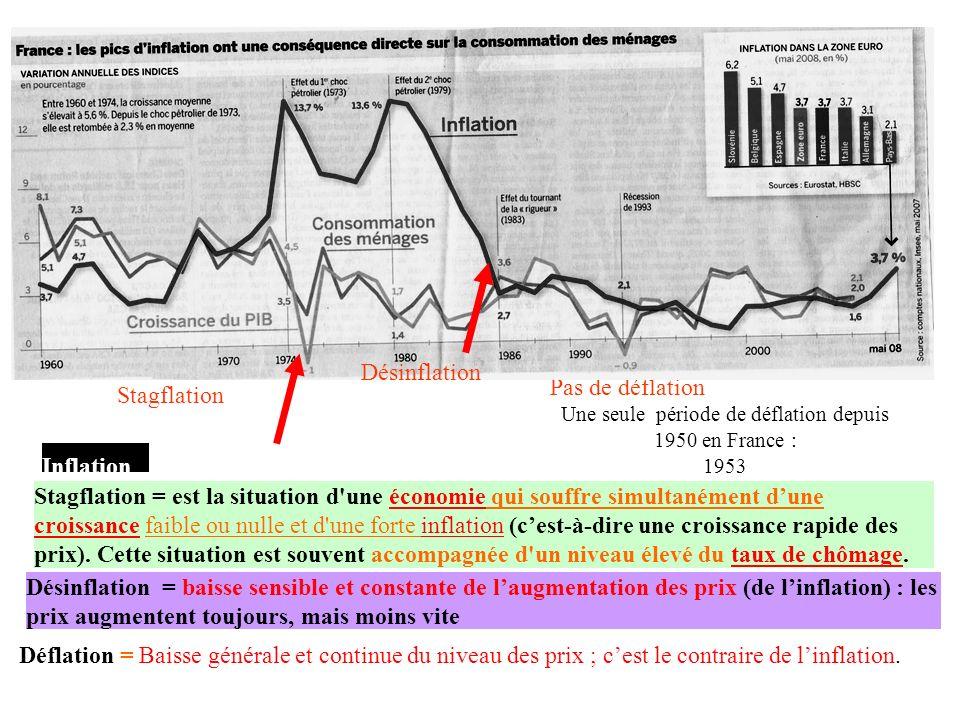 Pas de déflation Une seule période de déflation depuis 1950 en France : 1953 Désinflation Stagflation Inflation Stagflation = est la situation d une économie qui souffre simultanément dune croissance faible ou nulle et d une forte inflation (cest-à-dire une croissance rapide des prix).